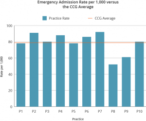 Emergency Admissions vs CCG Average